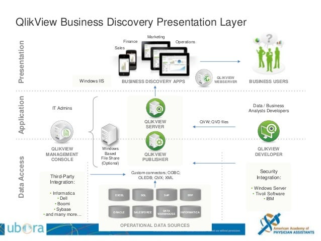 Leveraging bi and predictive analytics to deliver real for Architecture qlikview