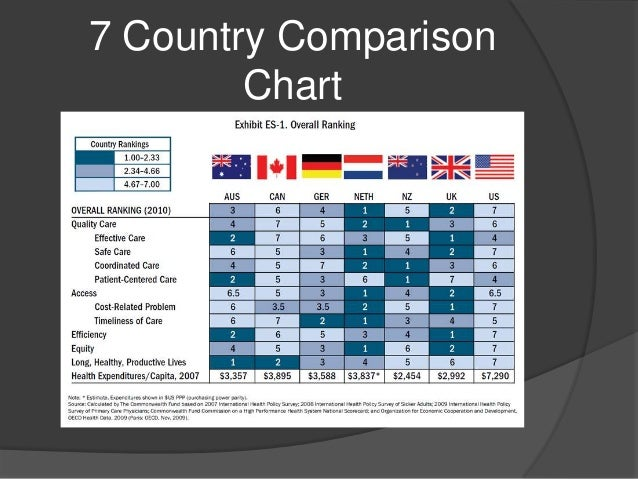 comparison of healthcare systems us and uk Uk vs us healthcare comparison of healthcare systems system is often compared to is the national health service that was instituted by the united kingdom.