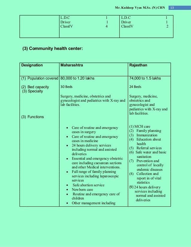 Mr. Kuldeep Vyas M.Sc. (N) CHN 13 L.D.C 1 L.D.C 1 Driver 1 Driver 1 ClassIV 4 ClassIV 2 (3) Community health center: Desig...