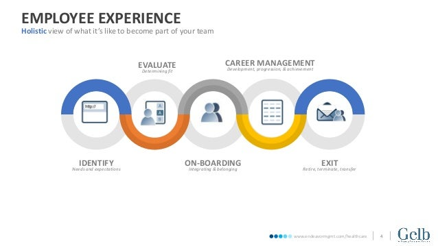 Healthcare Employee Experience Management - Gelb Consulting