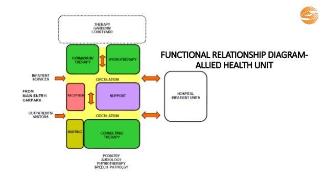 functional relationship diagram- admission unit