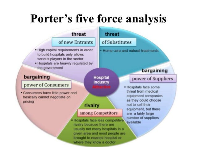 five forces analysis in the pc