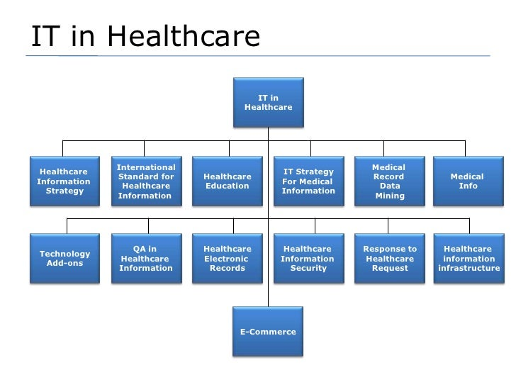 healthcare information system timeline Health care in the united states: an evolving system  today's health care system is complex and very different from what it  to get information about their.