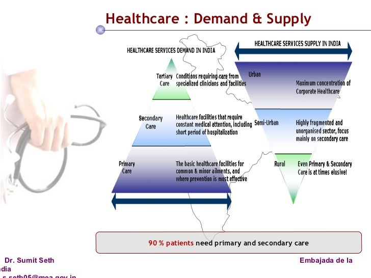 supply and demand in healthcare Can the medical community alter demand for products and services  demand is  used to describe situations where a healthcare provider.