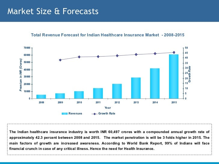insurance sector in india Indian insurance sector: building growth, building value 5 from its fundamental role of providing basic protection against losses, the insurance industry in india has come.