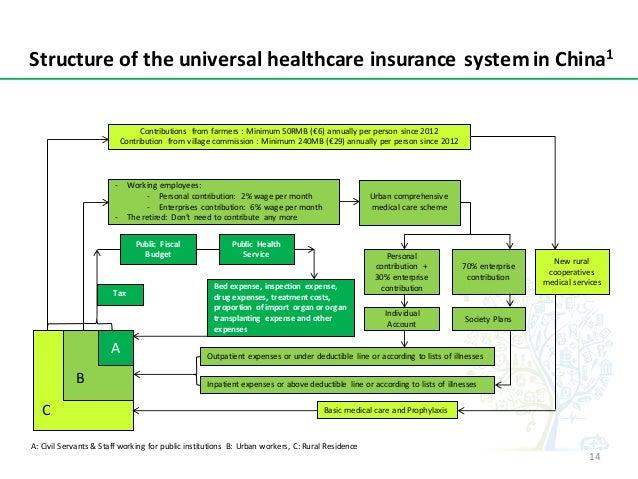 StructureoftheuniversalhealthcareinsurancesysteminChina1 A Tax Public Fiscal Budget Public Health Service Bed...