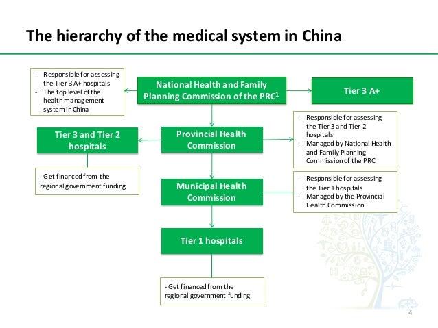 ThehierarchyofthemedicalsysteminChina NationalHealthandFamily PlanningCommissionofthePRC1 ProvincialHealth...