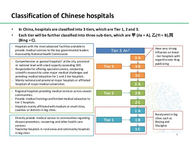 ClassificationofChinesehospitals • InChina,hospitalsareclassifiedinto3tiers,whichareTier1,2and3. • Eacht...