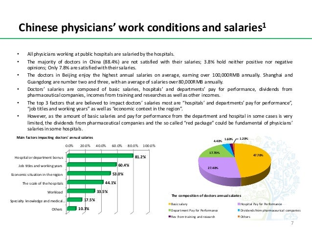 Chinesephysicians'workconditionsandsalaries1 • All physicians working at public hospitals are salariedby the hospital...