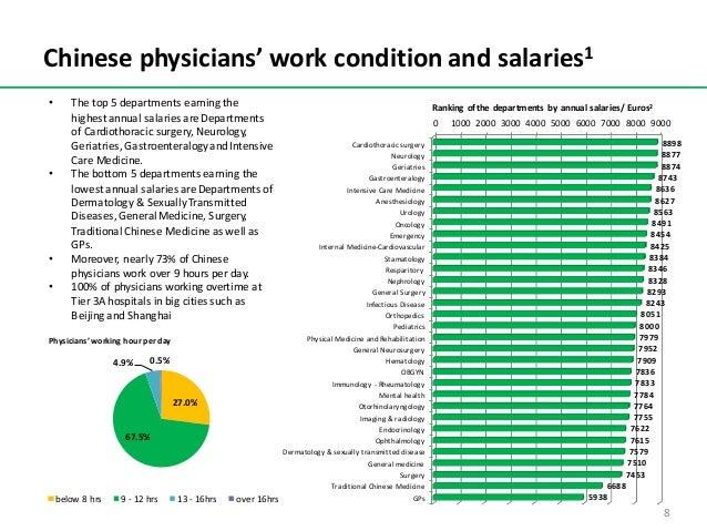 Chinesephysicians'workconditionandsalaries1 0 1000 2000 3000 4000 5000 6000 7000 8000 9000 Cardiothoracicsurgery Neu...