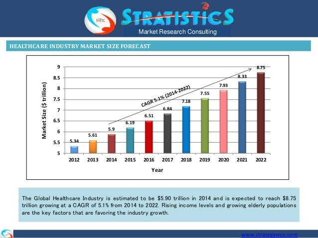 healthcare market research reports View trends, analysis and statistics reportlinkercom offers immediate download access to top market reports on the healthcare industry.