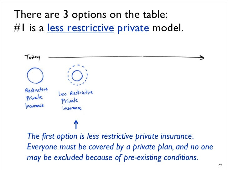 #3 is private insurance competing with          government-managed insurance.                Restrictive private insurance...