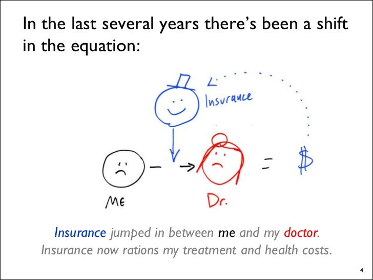 In the last several years there's been a shift in the equation:          Insurance jumped in between me and my doctor.   I...