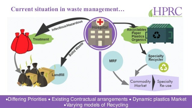 Differing Priorities  Existing Contractual arrangements  Dynamic plastics Market Varying models of Recycling Current s...