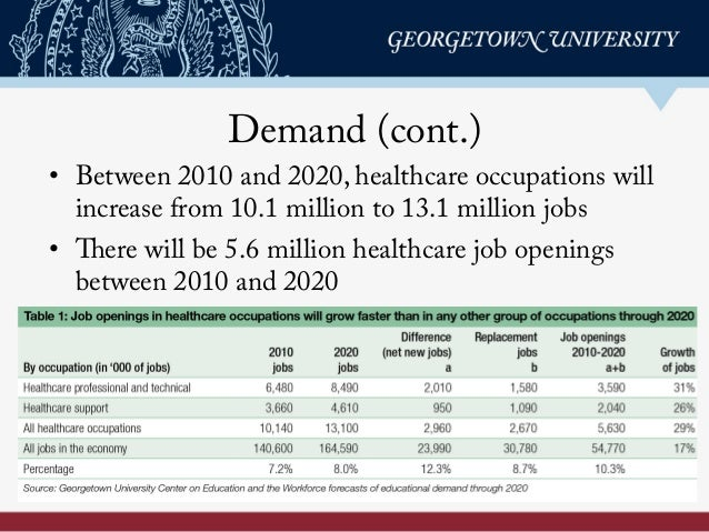 Demand (cont.) • Between 2010 and 2020, healthcare occupations will increase from 10.1 million to 13.1 million jobs • Th...