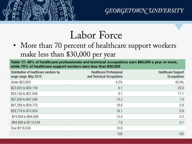 Labor Force • More than 70 percent of healthcare support workers make less than $30,000 per year