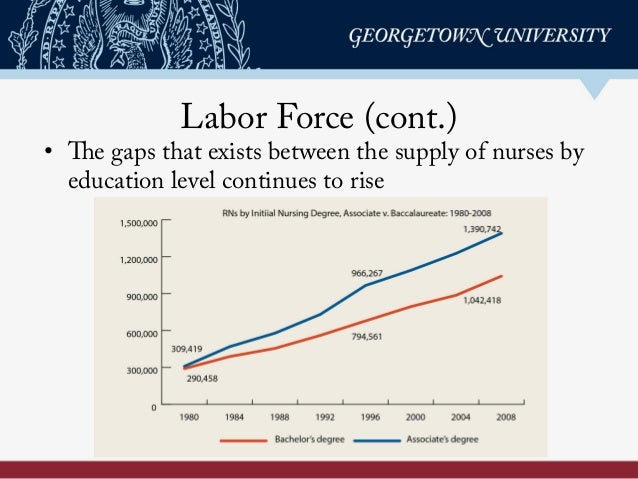 Labor Force (cont.) • The gaps that exists between the supply of nurses by education level continues to rise