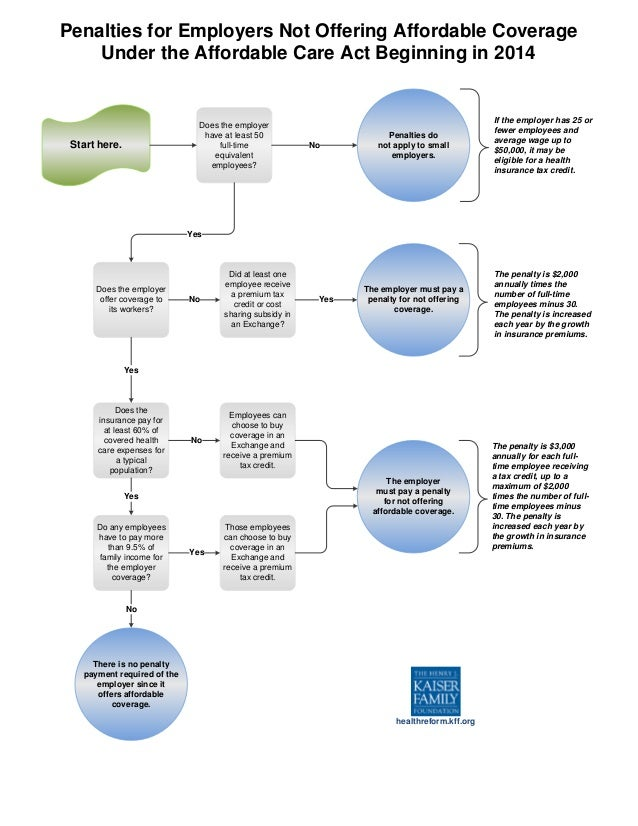 Health Care Reform Pay Or Play Flowchart