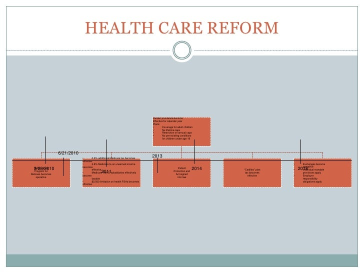 Health Care Reform -- What Does it Mean?