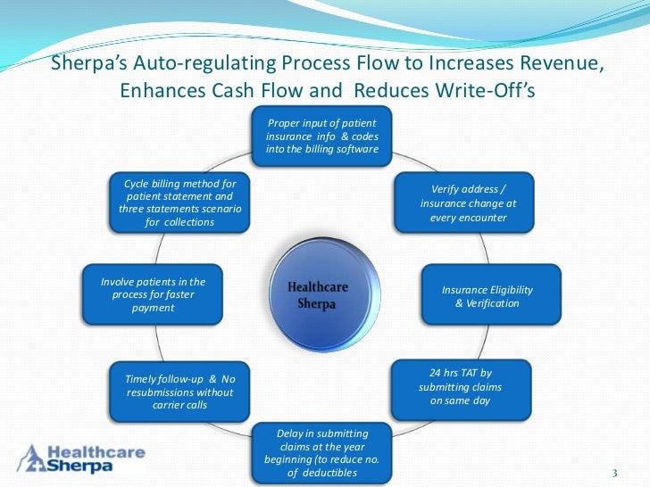 Control Cash Flow   SunTrust Resource Center