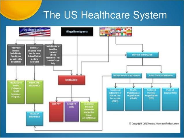 Diagram of healthcare system automotive wiring diagram healthcare system access patient education rh slideshare net diagram of australian healthcare system er diagram of e healthcare system ccuart Images