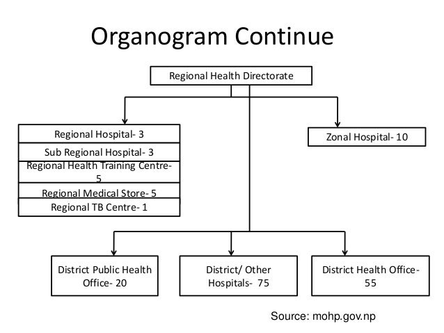 hospital organogram Serving something greater, seeing something greater, striving for something greater.