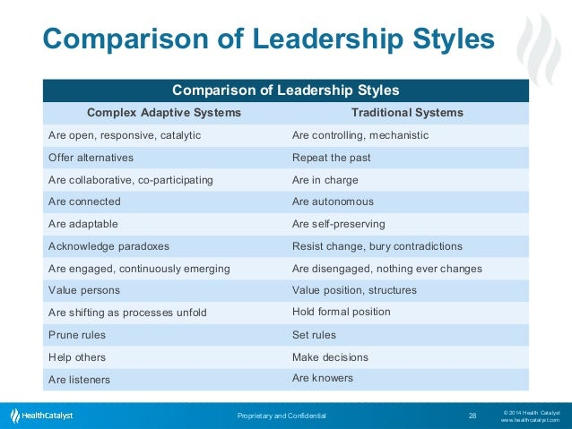 comparing management leadership Management vs leadership: the difference have heard of the management versus leadership debate in the vs leadership: the difference between a manager.