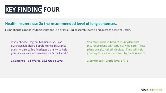 ˇˇ FOUR Health insurers use 2x the recommended level of long sentences. Firms should aim for 5% long sentence use or less....