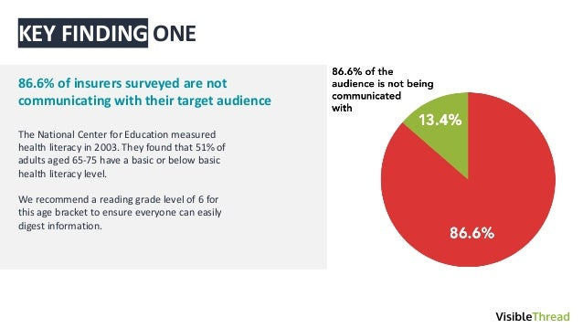 ˇˇ ONE 86.6% of insurers surveyed are not communicating with their target audience The National Center for Education measu...