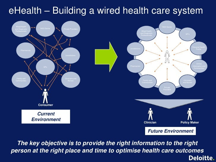 creating an e health system Health needs are infinite, but your resources are finite ehealth solutions, including cloud-based health information management systems, can enable your organization's digital transformation.