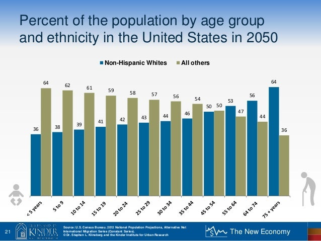 What accounts for health disparities stephen klineberg for Census bureau title 13