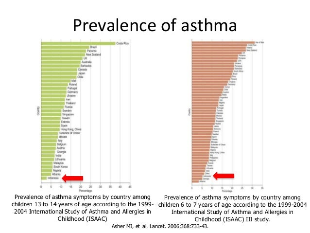 a study on asthma and its symptoms He uses it to combat asthma, made worse by air pollution in the san  survey:  american adults unaware of the common symptoms of asthma.
