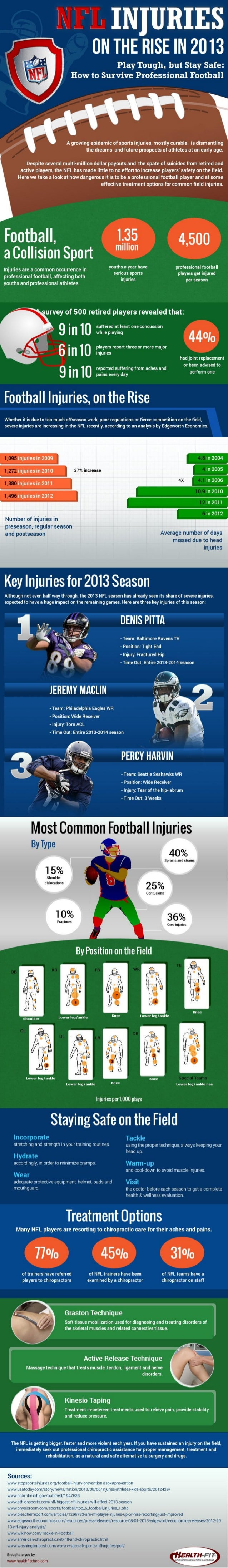 NFL Injuries on the Rise in 2013