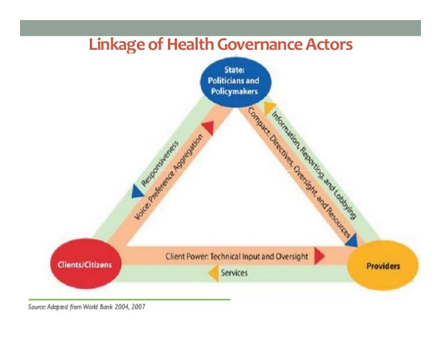 health governance in bangladesh Several government programmers have officials at the union level a thana  health complex comprises a 31 bed hospital, an outpatients department and  some.