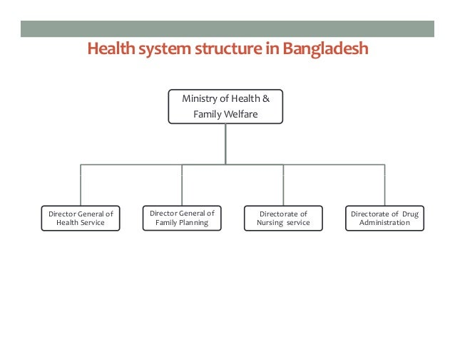 health governance in bangladesh The study assesses overall health governance capacity of 18 nations in sub-saharan africa and and leverage private investment in health r&d bangladesh.