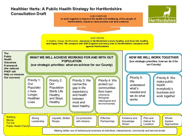 Healthier Herts: A Public Health Strategy for Hertfordshire Consultation Draft OUR PURPOSE to work together to improve the...