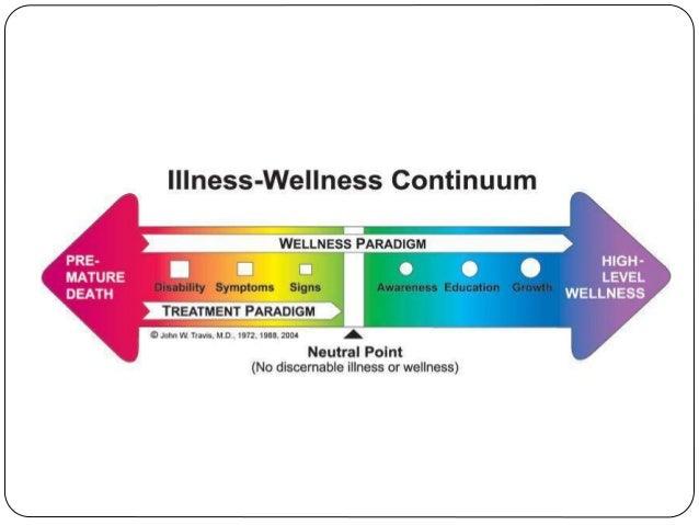 Health illness continuum