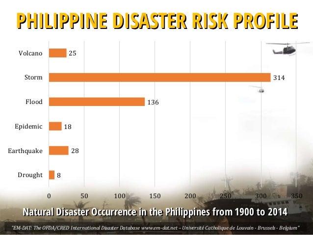 Natural Disasters In  Statistics