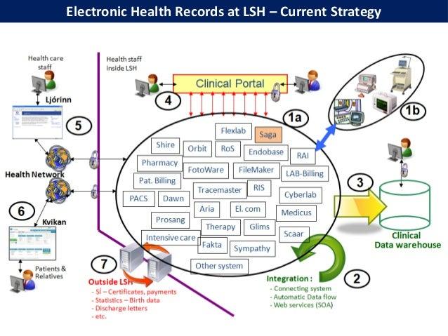 Health Information System (HIS) at Landspitali University