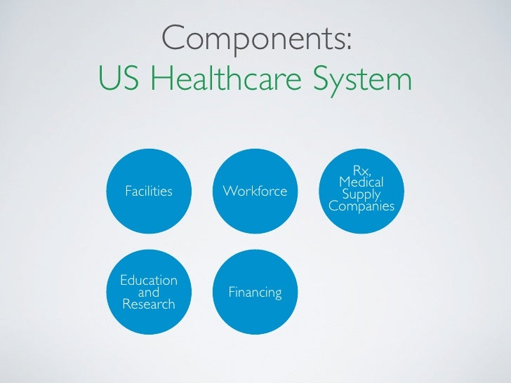Components Us Healthcare System Rx Medical Facilities Workforce Supply