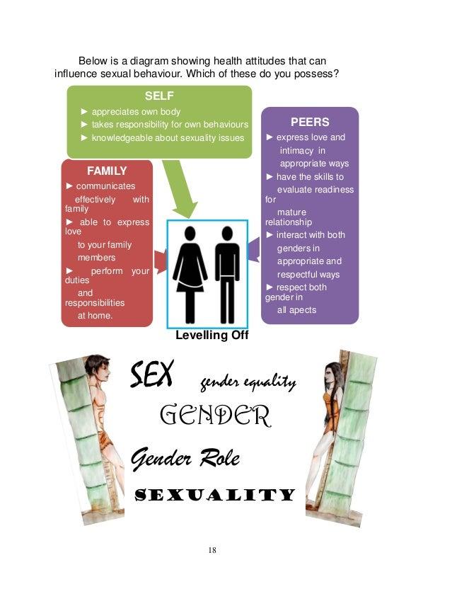Sexual health impact factor