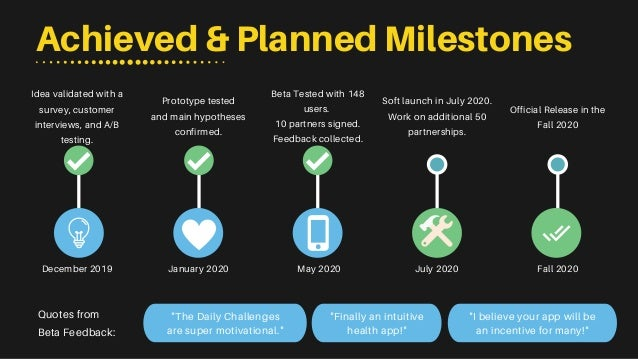 """Achieved & Planned Milestones """"The Daily Challenges are super motivational."""" """"Finally an intuitive health app!"""" """"I believe..."""