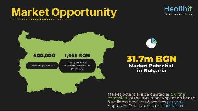 Market Opportunity Health App Users Yearly Health & Wellness Expenditure Per Person 31.7m BGN Market Potential in Bulgaria...
