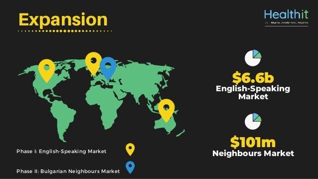 Expansion Phase I: English-Speaking Market Phase II: Bulgarian Neighbours Market $6.6b English-Speaking Market $101m Neigh...