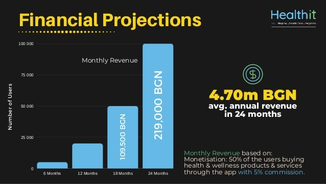6 Months 12 Months 18 Months 24 Months 100 000 75 000 50 000 25 000 0 Financial Projections NumberofUsers Monthly Revenue ...