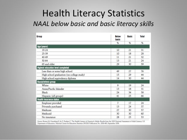 low health literacy Nearly 36 percent of adults in the us have low health literacy, with  disproportionate rates found among lower-income americans eligible for  medicaid.
