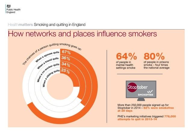 Public Health And Smoking