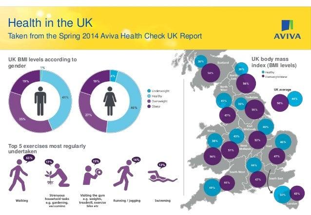UK Health & mental health