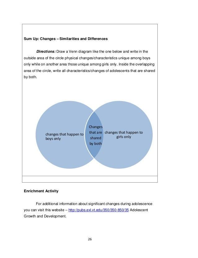 Venn Diagram Of Puberty Wiring Data