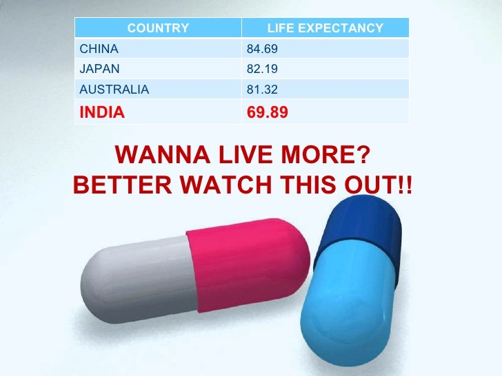 WANNA LIVE MORE? BETTER WATCH THIS OUT!! COUNTRY LIFE EXPECTANCY CHINA 84.69 JAPAN 82.19 AUSTRALIA 81.32 INDIA 69.89